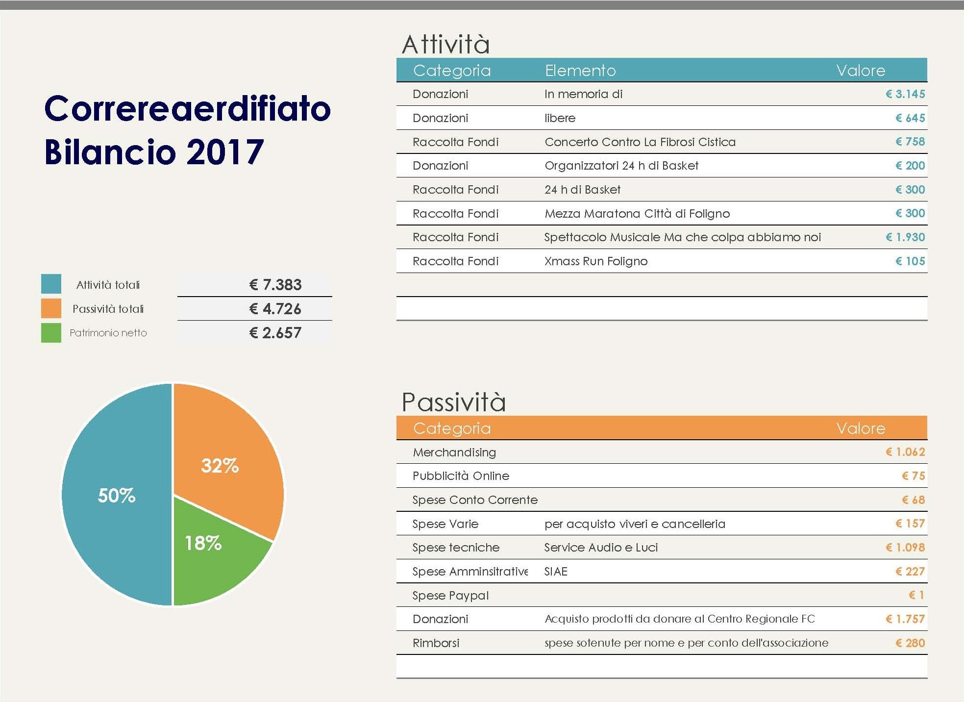 Bilancio 2017 - Correreaperdifiato